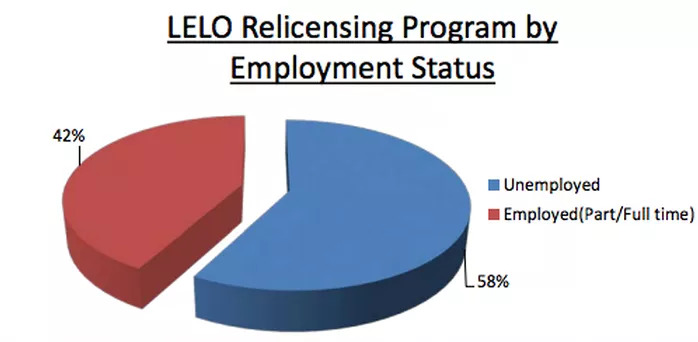Re-licensing-by-employment