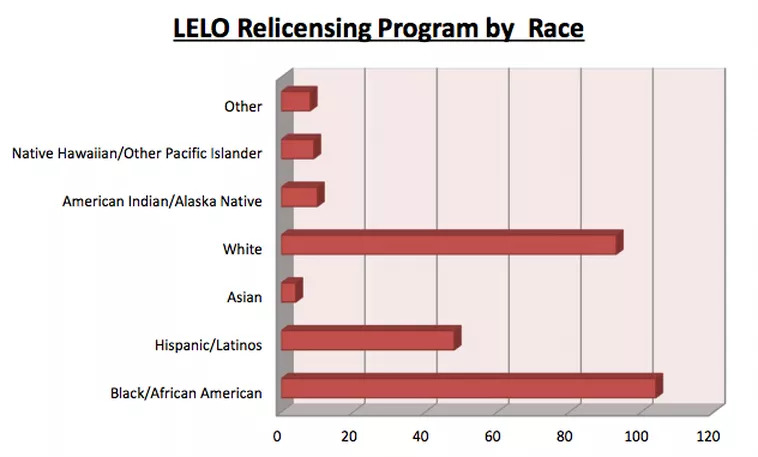 Re-licensing-by-race